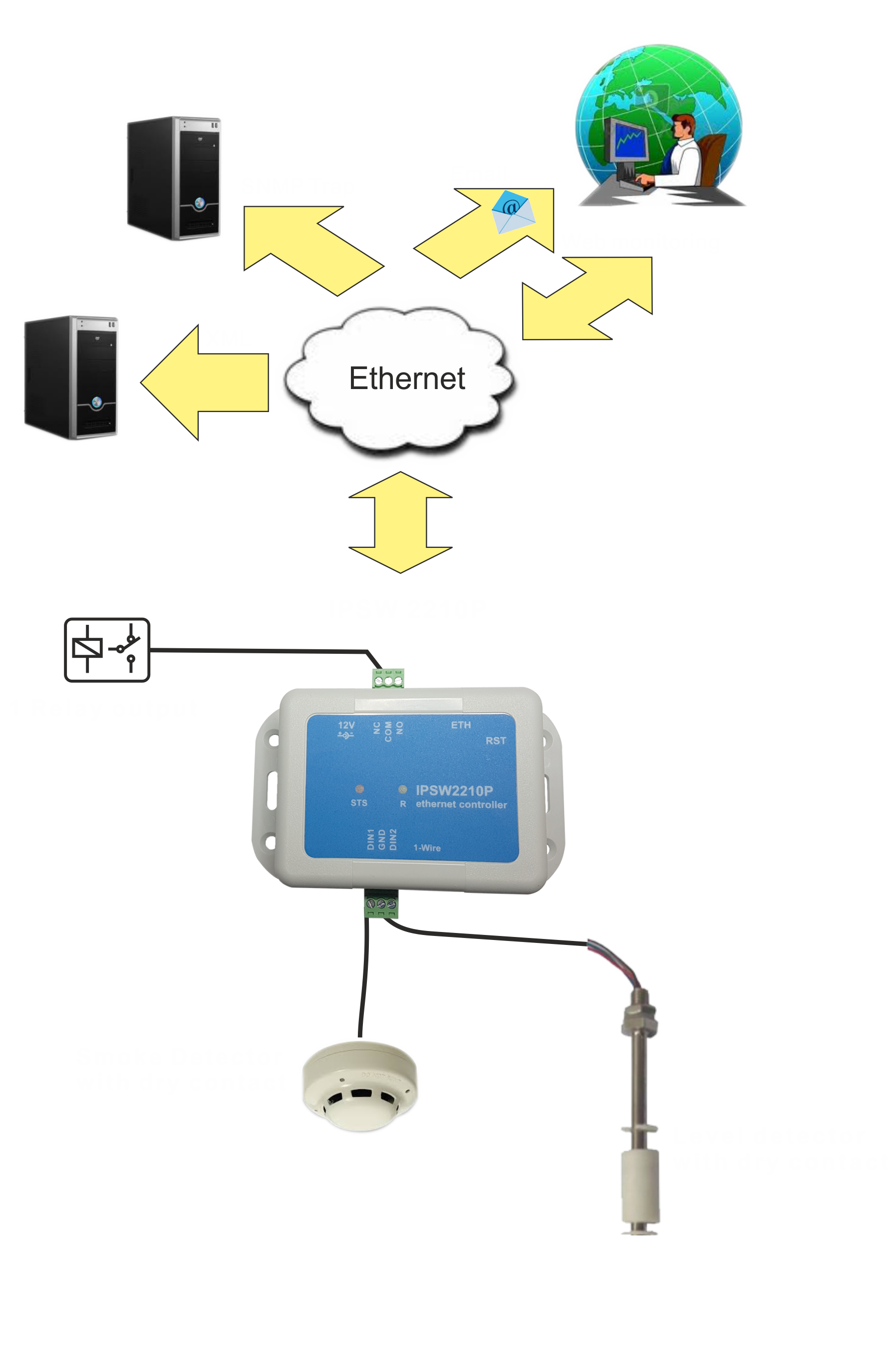 Ethernet Ip Controller Ipsw2210